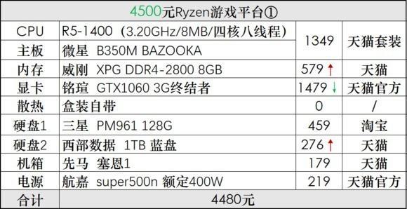 2017.10   想配台电脑,现在买会亏吗,cpu和显卡会降价吗?现在买i5-7500和1066合适吗?请大佬们讲讲门道